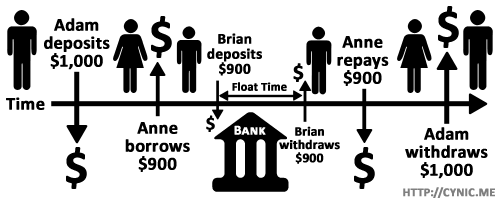 Fractional-reserve-banking-pyramid-Brian-deposits
