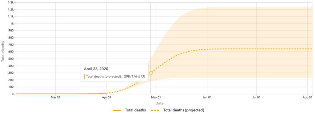 COVID-19 total deaths projection for Kansas as of April 5, 2020. (Source: UW Institute for Health Metrics and Evaluation)